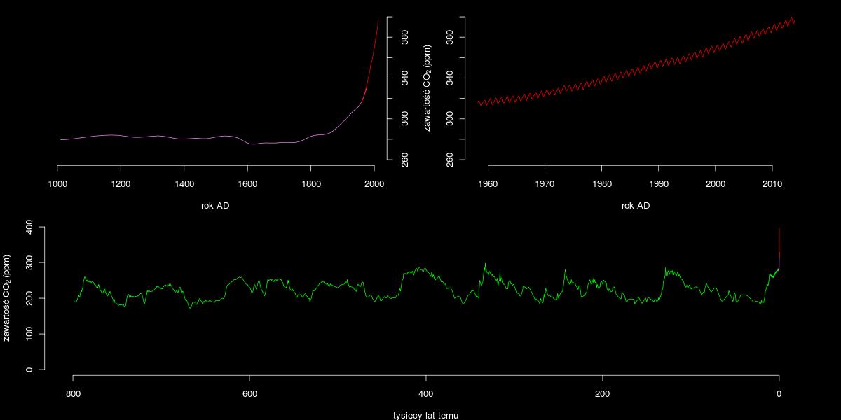 Zmiany stężenia CO2