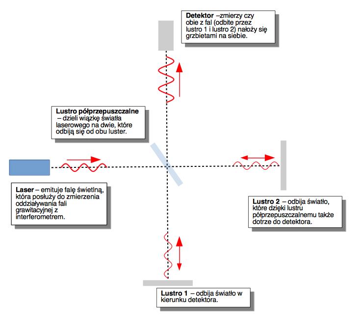 Schemat prezentujący w bardzo dużym uproszczeniu zasadę działania interferometru LIGO.