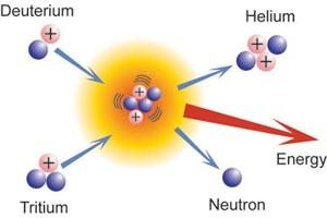 W przeciwieństwie do reakcji chemicznych, w reakcjach termojądrowych to jądra atomowe łączą się tworząc nowe pierwiastki. Żeby zmusić je do tego, trzeba nadać im ogromne energie, tak by mogły zbliżyć się do siebie. Możemy to zrobić np. rozgrzewając je do temperatury kilkudziesięciu milionów stopni.
