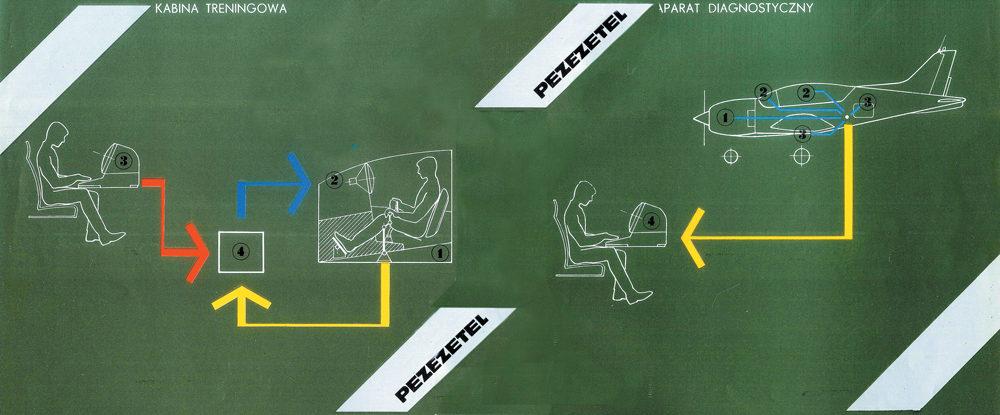 """Schemat """"Systemu Profesor"""" w prospekcie reklamowym wydanym przez Centralę Handlu Zagranicznego """"Pezetel"""", Rys. PZL-Okęcie"""